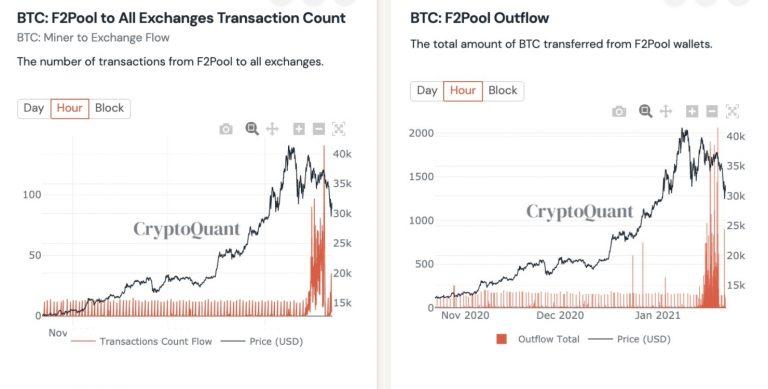 Razão entre fluxo de BTC para exchanges e preço