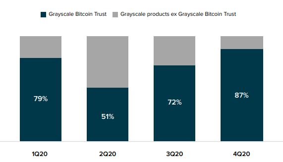 Relação entre as entradas no Bitcoin Trust com entradas gerais em 2020
