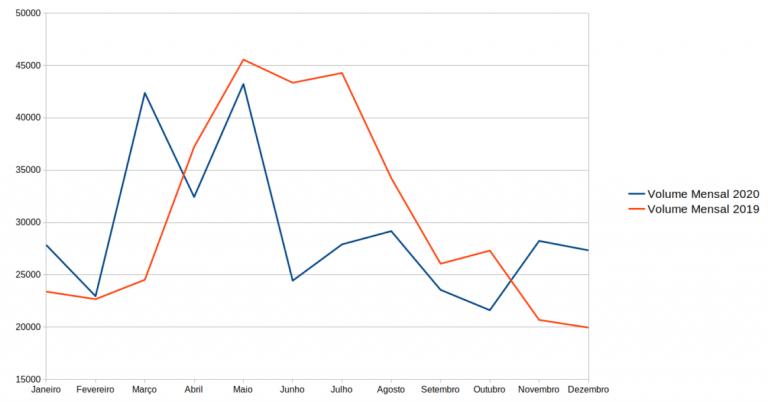 Comparação entre o volume mensal negociado em 2019 e 2020