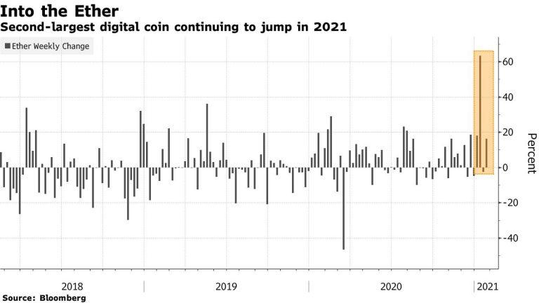 Segunda maior moeda digital continuará subindo em 2021