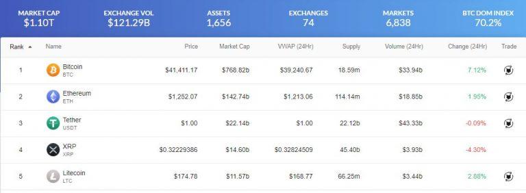 Valor de Mercado das criptomoedas