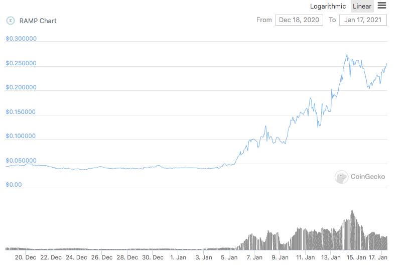 Gráfico do RAMP