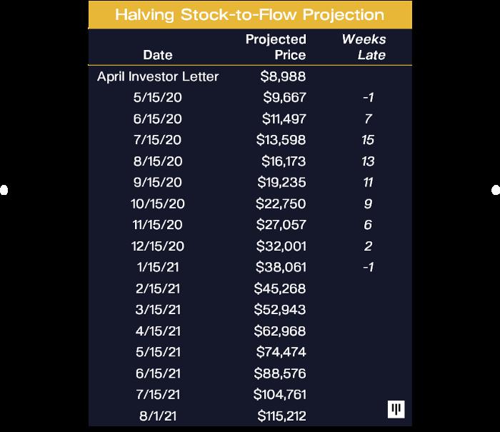 Tabela de previsões do Bitcoin