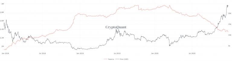 Número de Bitcoins guardados em exchanges