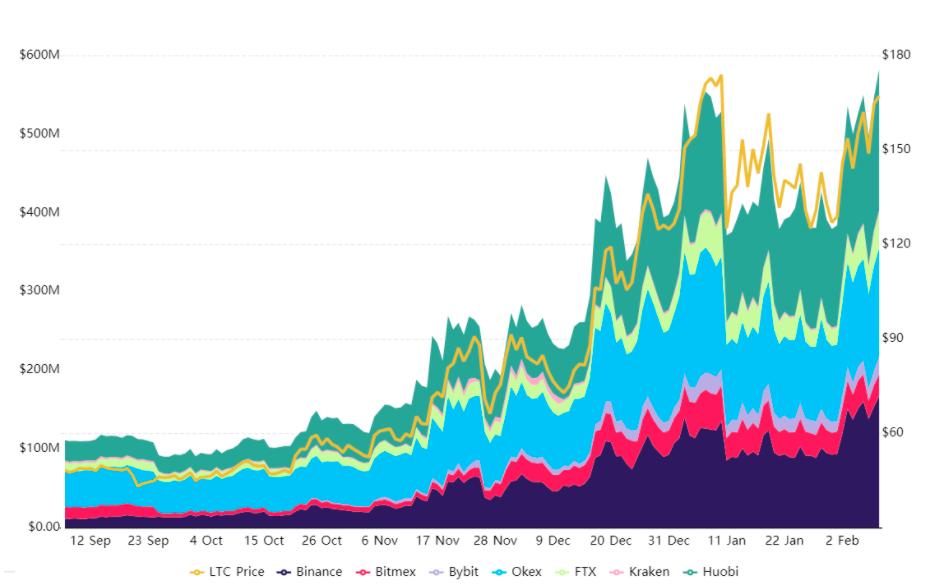 Contratos futuros da LTC por exchange e volume total