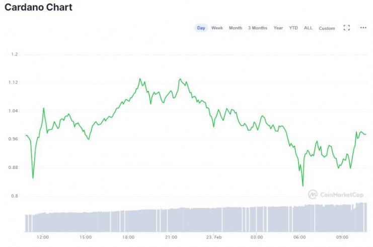 Gráfico da ADA nas últimas 24 horas. Fonte: CoinMarketCap