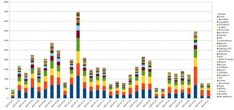 Volumes de BTC negociados no Brasil em janeiro de 2021