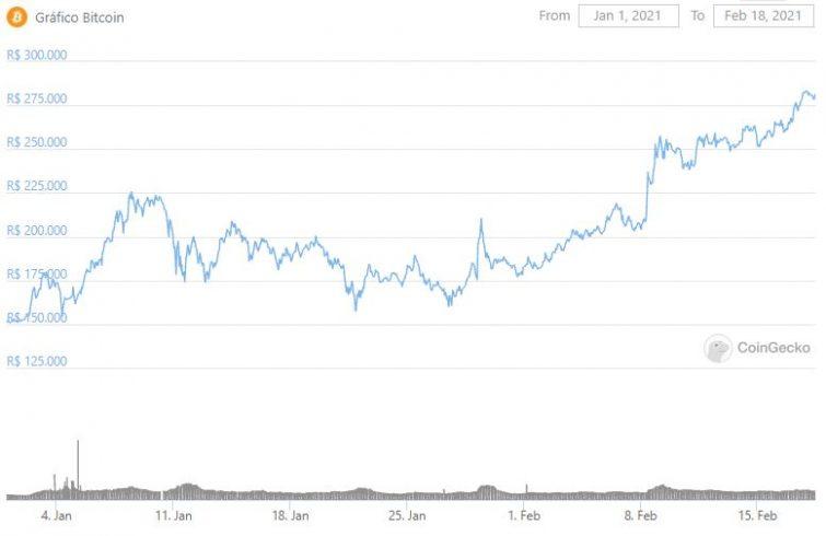 Bitcoin acumula alta de 70% em 2021