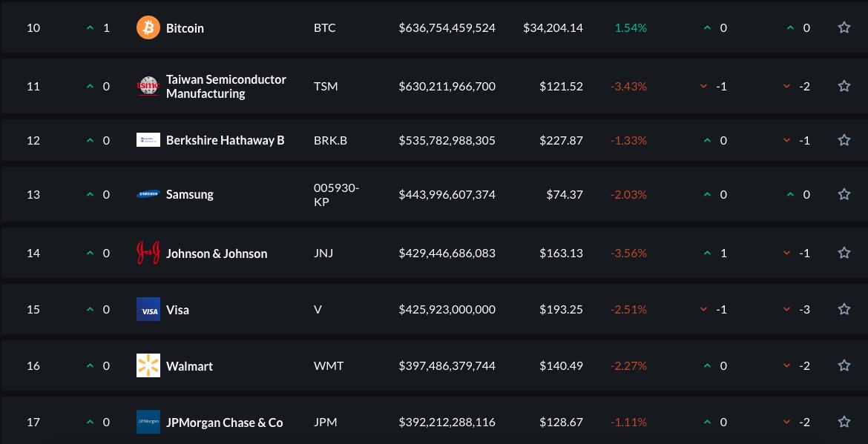 Valor de mercado do Bitcoin é 50% maior do que o da Visa