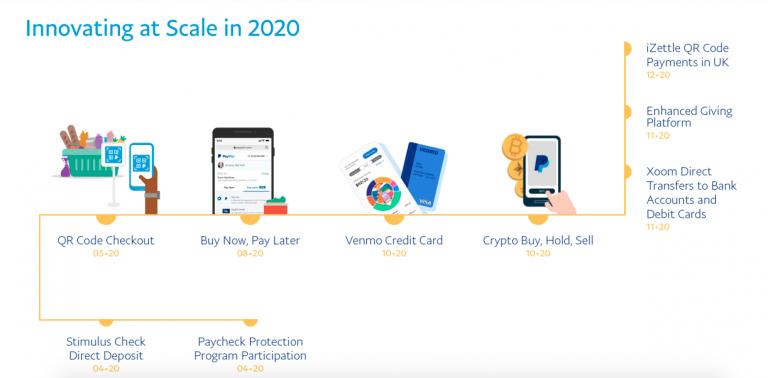 Lista de inovações do PayPal em 2020