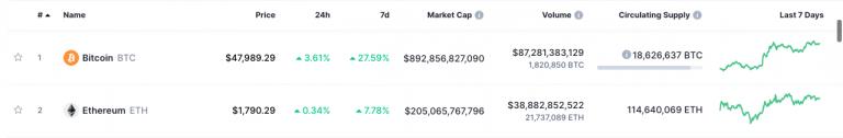 Bitcoin e ETH somadas já se aproximam de US$ 1,1 trilhão em valor de mercado