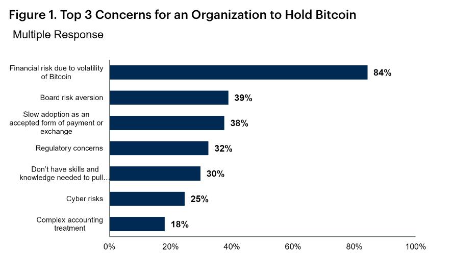 Motivos alegados pelos gestores para não adquirir Bitcoin. Fonte: Gartner.