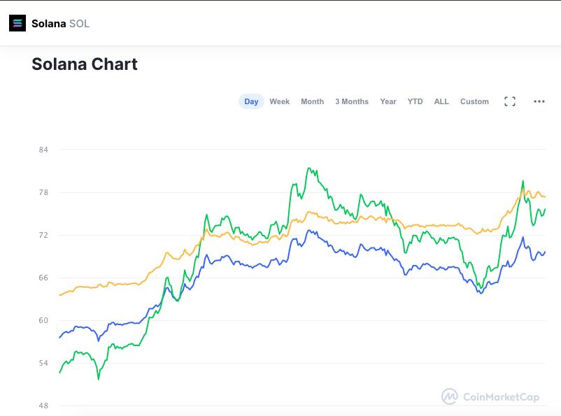 Valorização da SOL nas últimas 24 horas. Fonte: CoinMarketCap