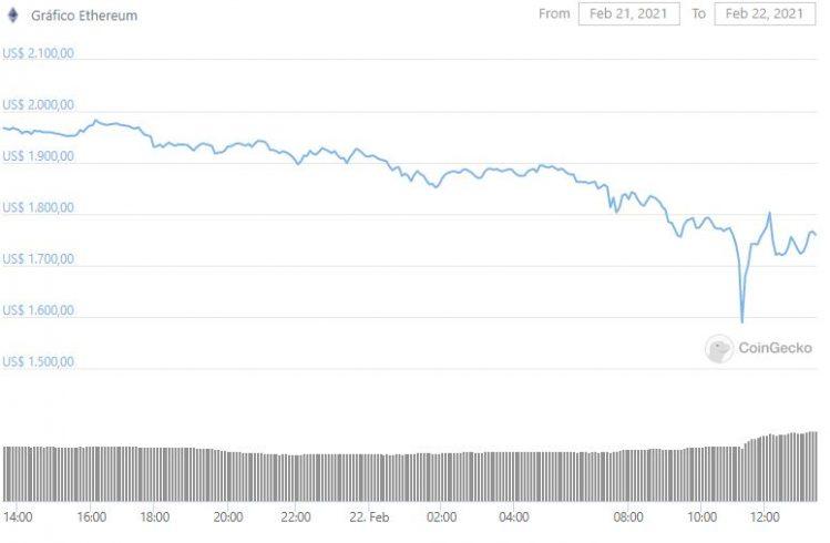 Gráfico da ETH nas últimas 24 horas. Fonte: CoinGecko