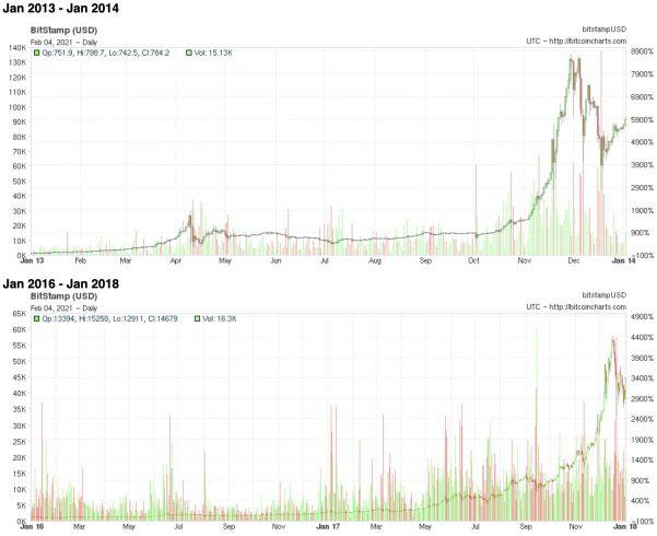 Múltiplos dos ralis de alta do Bitcoin em 2013 e 2017