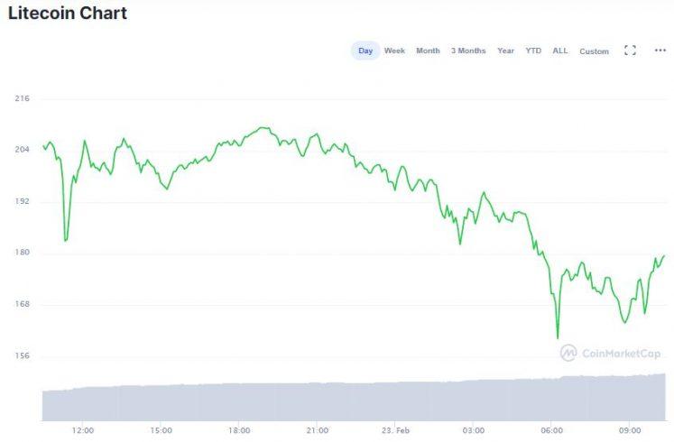 Gráfico de LTC nas últimas 24 horas. Fonte: CoinMarketCap