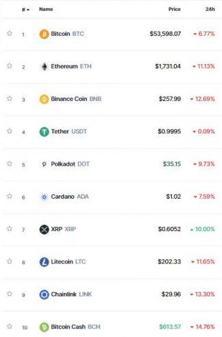 Mercado opera no vermelho e XRP se destaca. Fonte: CoinMarketCap