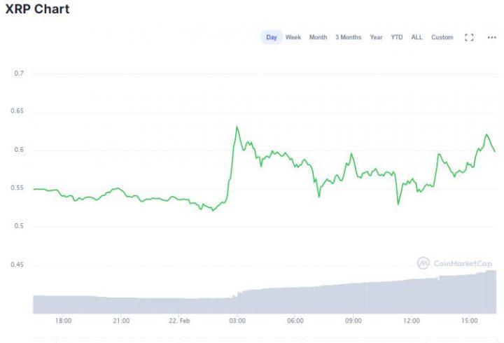 Gráfico do XRP nas últimas 24 horas. Fonte: CoinMarketCap