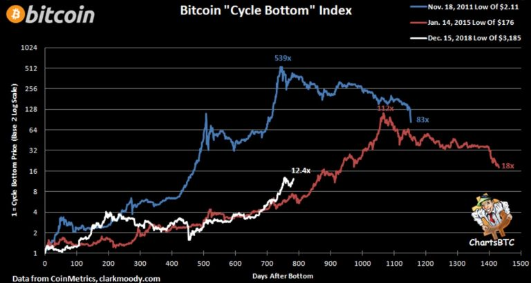 Ciclo de preço do Bitcoin