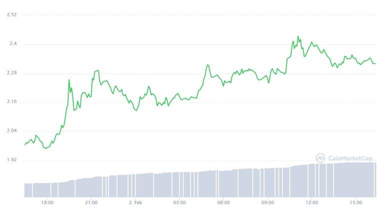 Variação de preço da Cardano nas últimas 24 horas