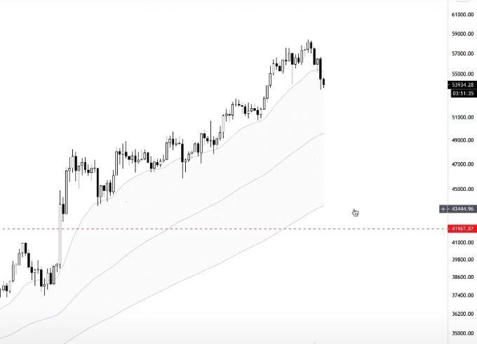 Padrão nuvem no gráfico BTC/USD. Fonte: Teddy Claps/YouTube