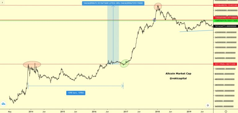 Gráfico com o crescimento do mercado de altcoins. Fonte: Rekt Capital/Twitter