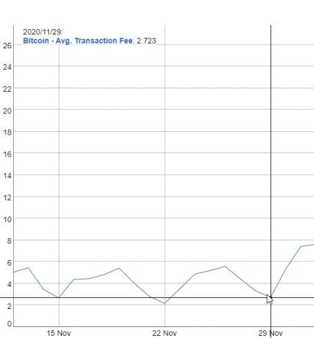Custo da transação média de BTC em 29 de novembro