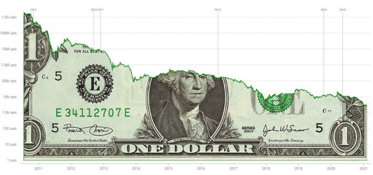 Desempenho USD/BTC. Fonte: Jameson Lopp