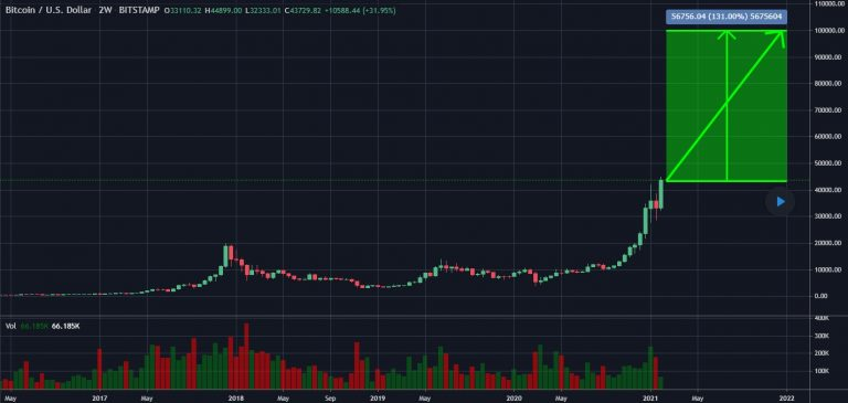 Previsão de Angelo BTC para o Bitcoin no longo prazo. Fonte: Angelo BTC/TradingView