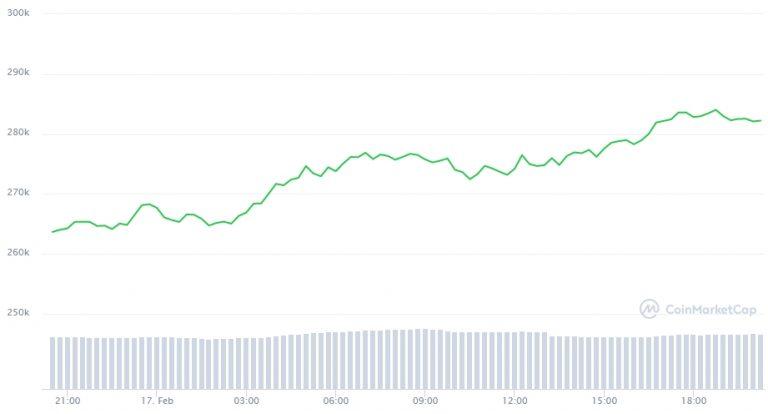 Variação de preço do Bitcoin nas últimas 24 horas. Fonte: CoinMarketCap
