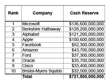 Dez maiores empresas públicas do mundo e seus caixas