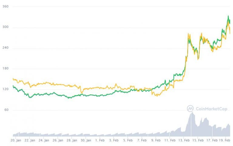 Gráfica da Dash nos últimos 30 dias. Fonte: CoinMarketCap