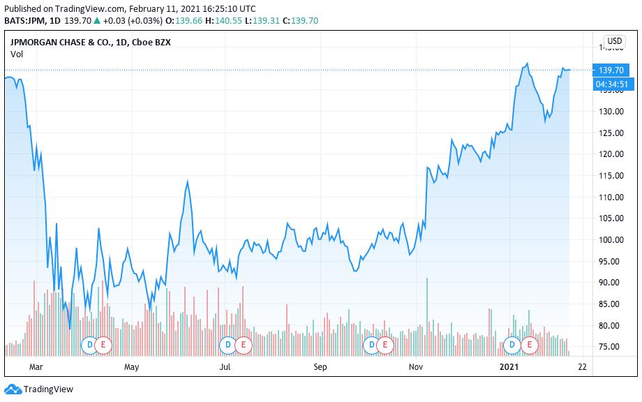 Valorização do JPMorgan nos últimos 12 meses