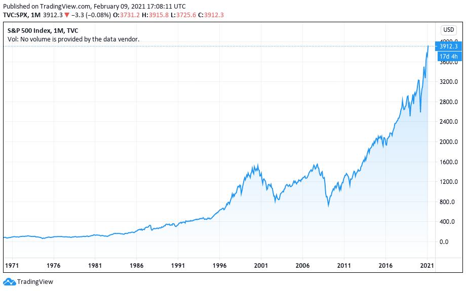 S&P 500 renovou sua máxima histórica em 2021