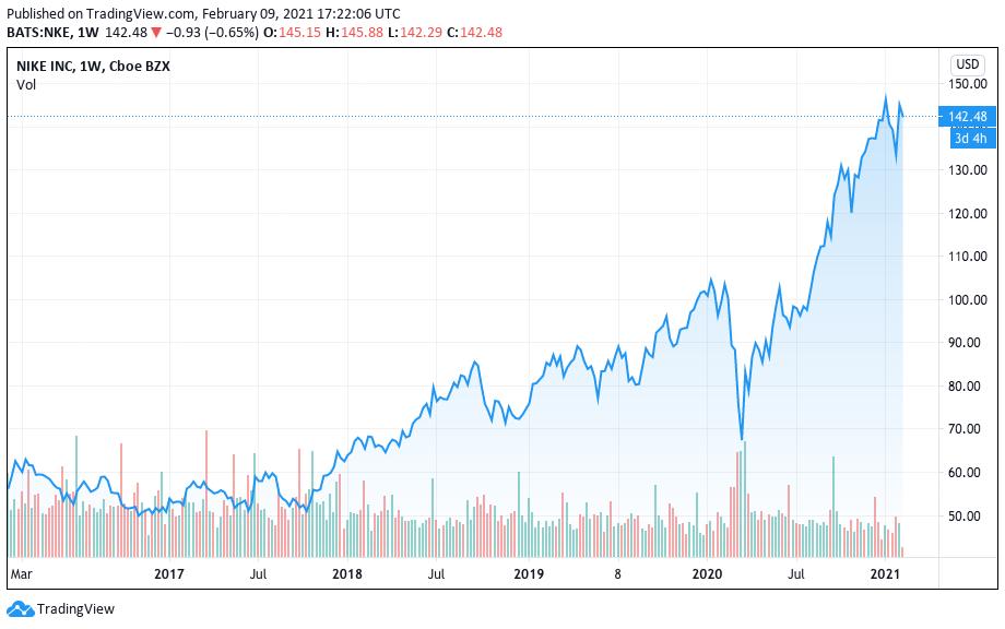 Valorização da Nike nos últimos 5 anos