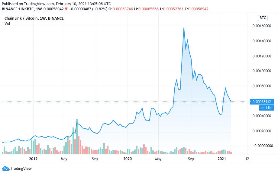 Performance histórica da LINK em Bitcoin.