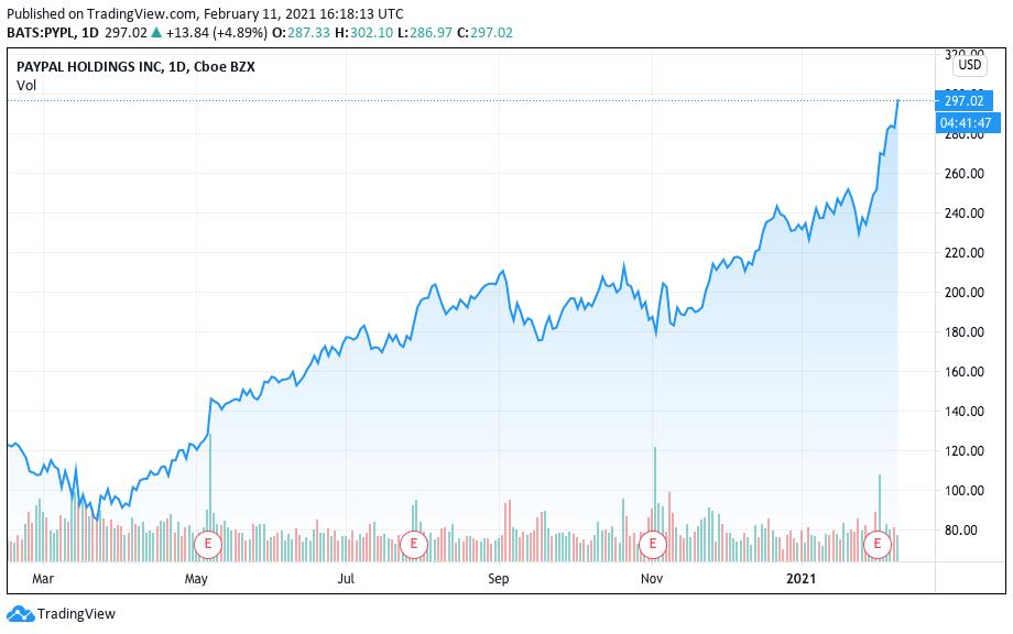 Valorização do PayPal nos últimos 12 meses