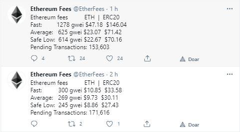 Taxas dobraram de preço. Fonte: Ethereum Fees/Twitter