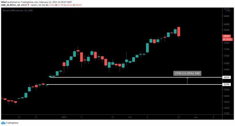 Gráfico com lacuna da CME. Fonte: TradingView