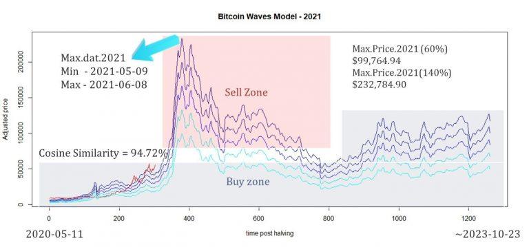 Gráfico com estimativas de máximas históricas do Bitcoin. Fonte: Medium
