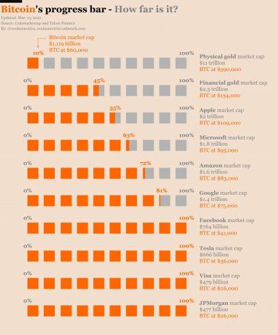 Diferenças de valor de mercado do BItcoin em relação a outros ativos. Fonte: Ecoinometrics/Twitter.