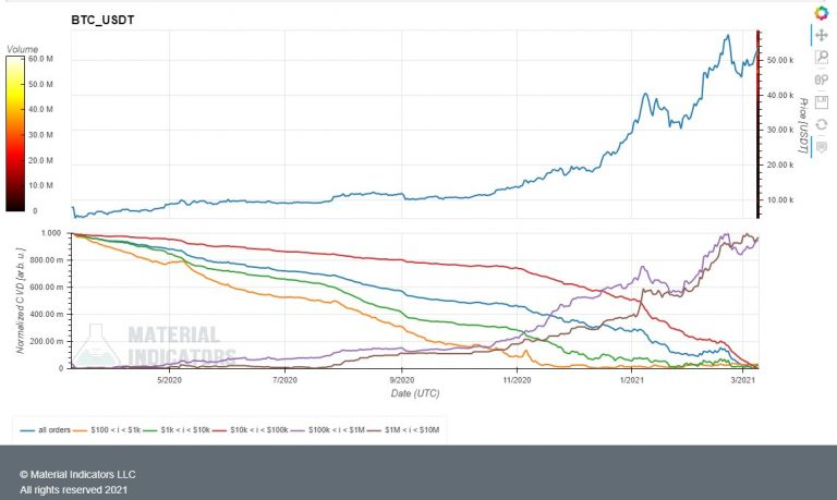 Ordens de US$ 100 mil (linha roxa) e US$ 1 milhão (linha marrom). Fonte: Material Indicators/Twitter