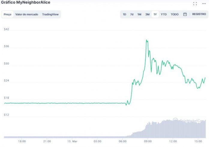 Gráfico de preço de ALICE. Fonte: CoinMarketCap