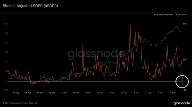 Grande liquidação de Bitcoin já passou, mas preço segue em alta. Fonte: Glassnode/Twitter