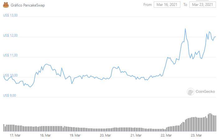 Gráfico de preço de CAKE. Fonte: CoinGecko