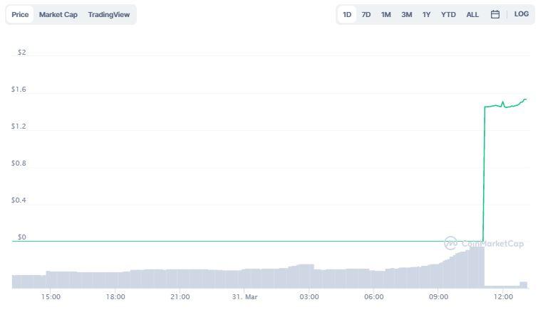 Gráfico de preço de CYFM. Fonte: CoinMarketCap