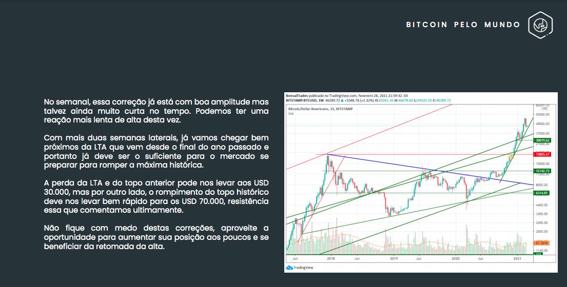 Análise de preço do Bitcoin. Fonte: Mercado Bitcoin