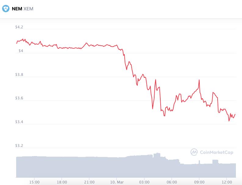 Desempenho da NEM nas últimas 24 horas. Fonte: CoinMarketCap