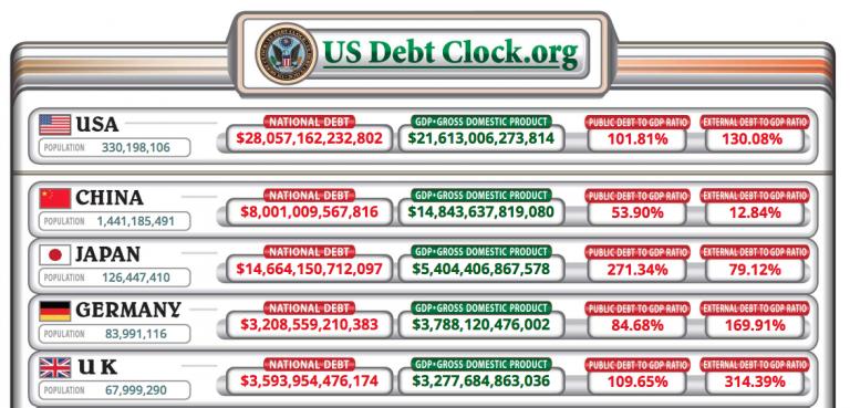 Evolução da dívida dos EUA e de outras quatro maiores economias do mundo. Fonte: World Debt Clocks