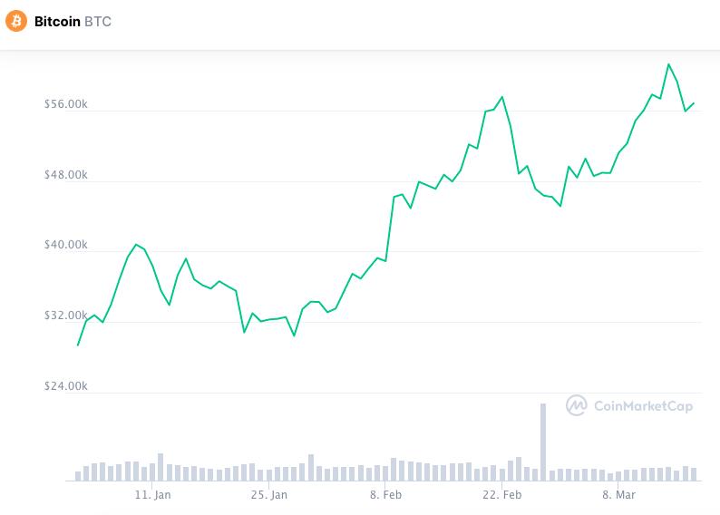 bitcoin di negoziazione non addestrato 1 btc a npr
